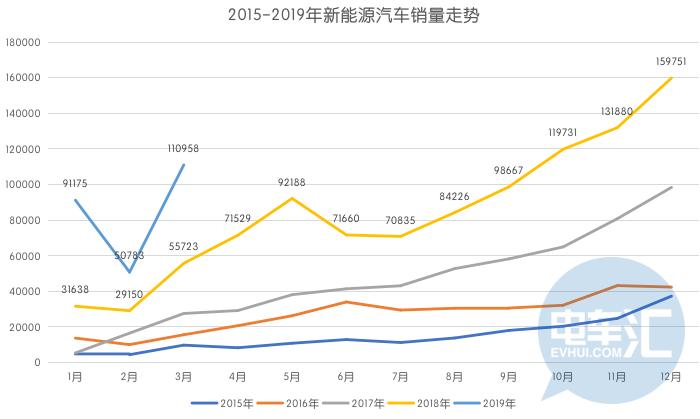 3月新能源乘用车销11.1万辆,A00级销量萎缩,A级暴涨