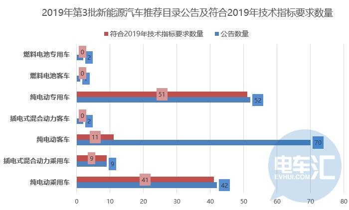 """新能源客车市场""""补贴前夜""""同增68%,不达标公告大批量""""作废"""""""