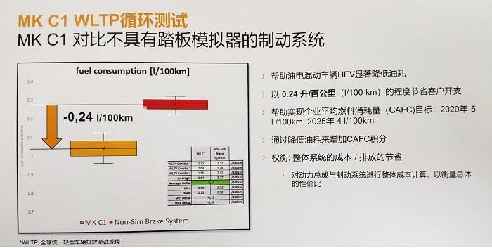 """""""降耗增效""""应对双积分,大陆集团MK C1制动系统2020年国内量产"""