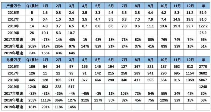 3月电池装机量增长145%,三星、LG已配套国内新车