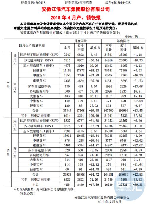 长城汽车/吉利汽车/比亚迪/北汽新能源/江淮汽车4月产销快报