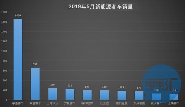 5月新能源客车市场销量下挫 8-9米成主力销售车型