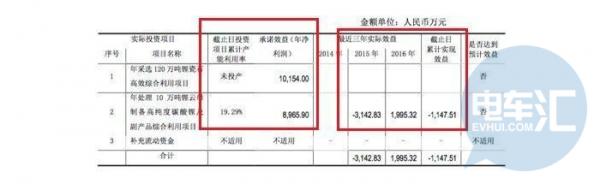 全资子公司九龙汽车业绩亏损,江特电机遭深交所问询