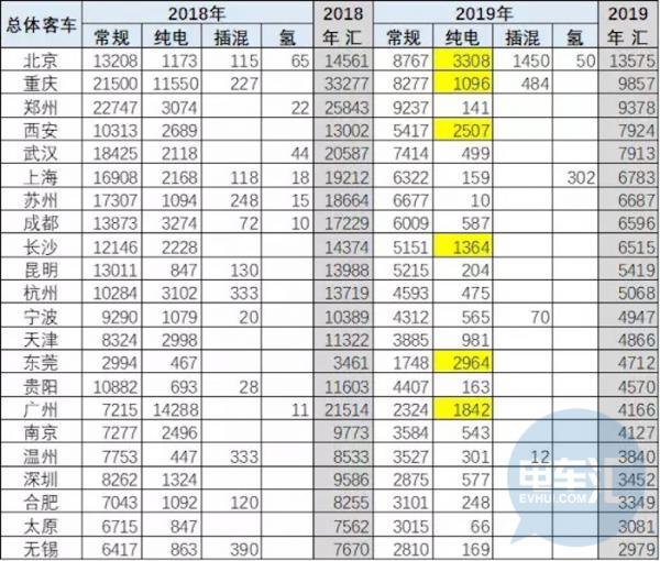 2019年前五月新能源客车销量4.24万辆,宇通市场占有率31.7%