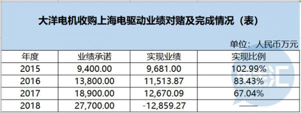 2.63亿入股上海重塑,大洋电机燃料电池产业布局窥探