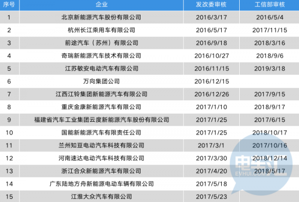 被曝欠薪、停产,长江汽车怎么了?