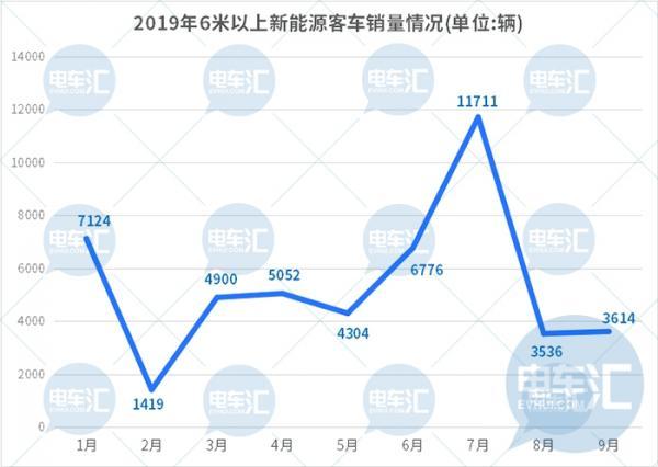 前三季度新能源客车销4.8万辆,宇通/中通/比亚迪包揽前三