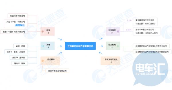 江苏敏安被曝放假,造车新势力仅有13家有销量
