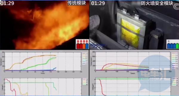 工信部再发新标准,新车公告申报增加电池热扩散检测项目