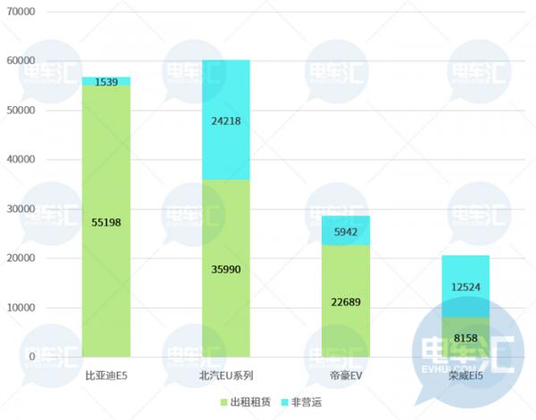 """共享汽车""""坟场""""背后,2019年租赁用新能源乘用车已达18万辆"""