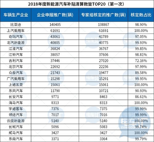 2018年补贴清算大盘点,比亚迪清算车辆第一,陕西省核准数量第一