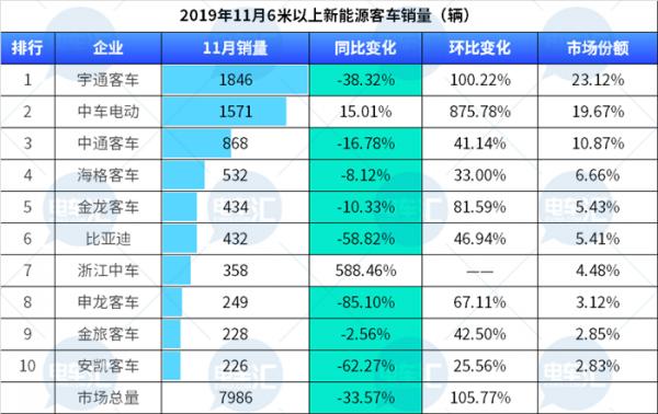 11月新能源客车销7986辆,中车牌客车销量跃居第一