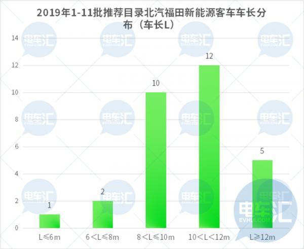 福田汽车&北京公交股权绑定坐实,北京新能源公交市场格局窥探