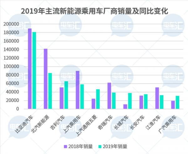2019年产量仅4.4万辆,北汽新能源重提与比亚迪电池合作