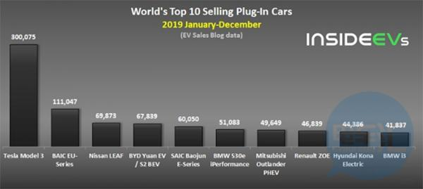 外媒:2020年1月新能源汽车产销量预计同比下降30%