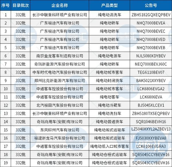 332批新车公示发布,仅11家车企申报新能源产品