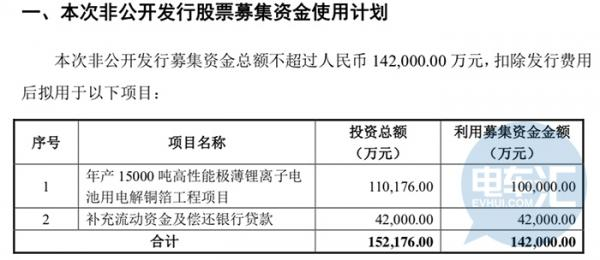诺德股份拟定增募资14.2亿元投资电解铜箔工程等项目