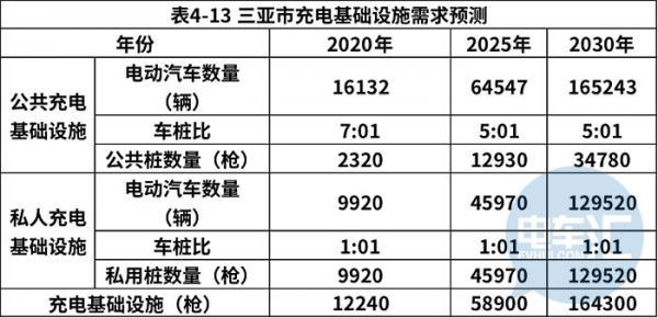 三亚:今年底累计建成不少于1.22万个充电桩