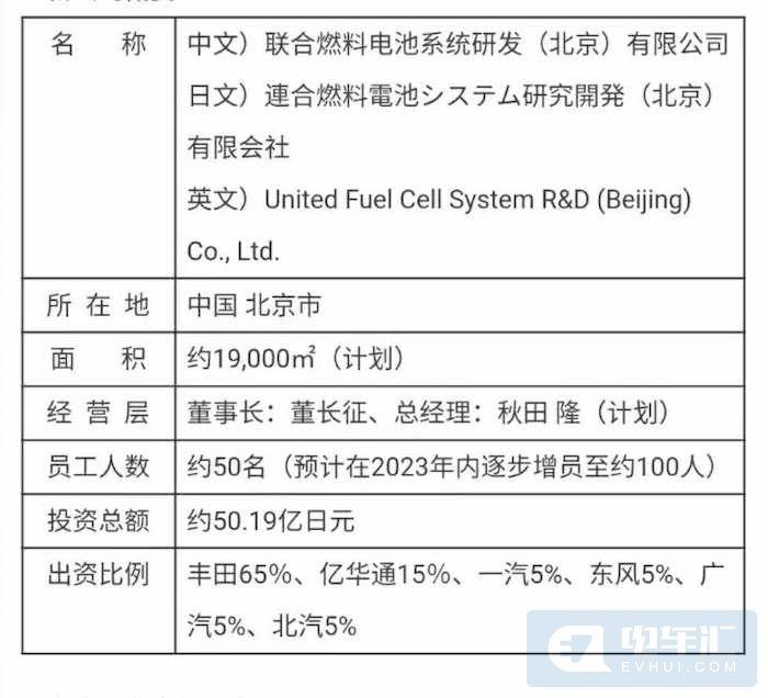 丰田联合亿华通等五家企业成立燃料电池系统研发公司