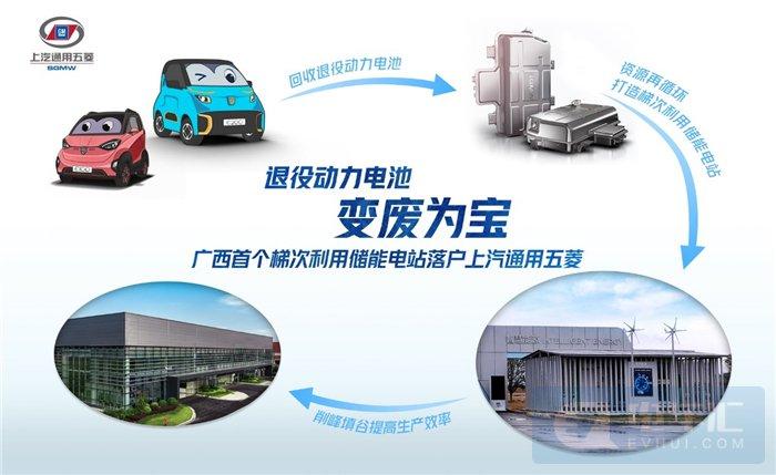 """上汽通用五菱建成广西首个""""退役动力电池""""梯次利用储能电站"""