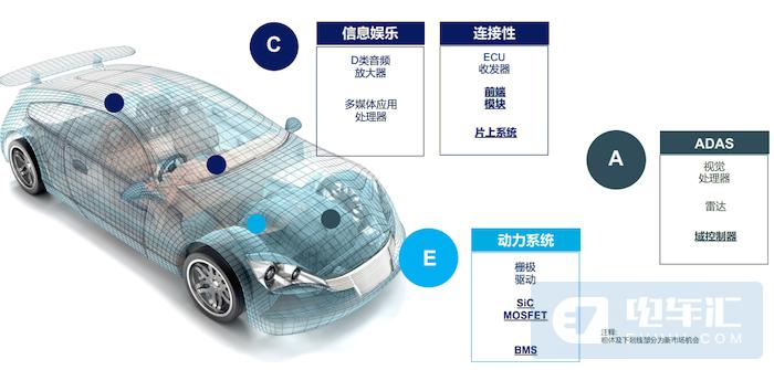 瞄准智能汽车领域,Soitec将推新一代衬底产品