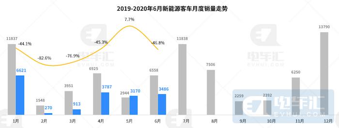 新能源客车市场重心下沉至二线以下城市,燃料电池、低地板客车逆势增长