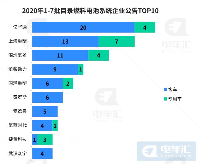 燃料電池系統單價122萬,億華通招股說明書透露了這些信息