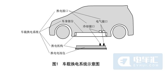 国家标准《电动汽车换电安全要求》过审,最低满足1500次换电要求