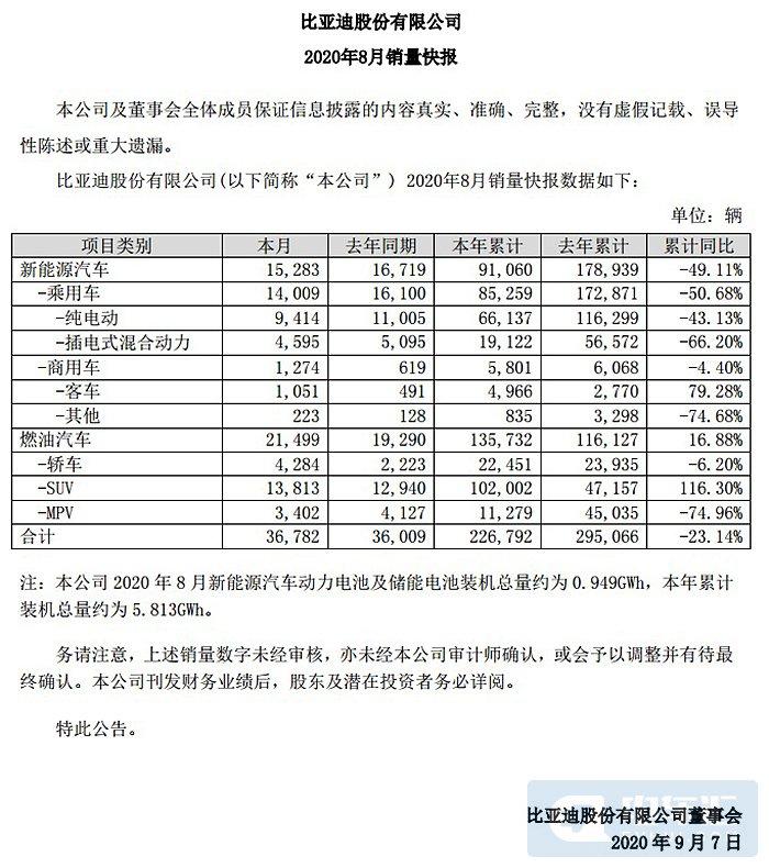 比亚迪新能源汽车8月销量15283辆