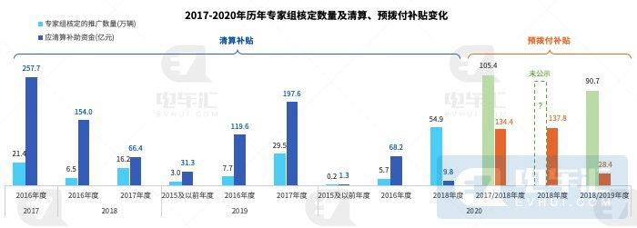 十年补贴1206亿元,新能源汽车国家补贴大调查