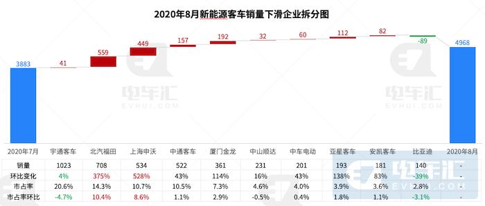 客车市场回暖:福田/申沃属地市场爆发,宁德时代份额增至78%