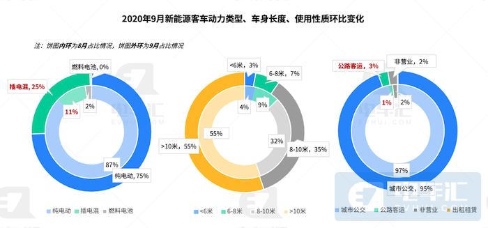 """""""银隆钛""""批量装机北汽福田,插混公交带动市场创新高"""