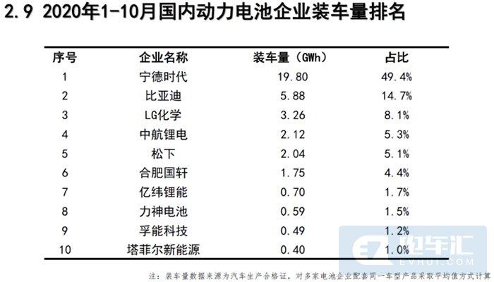 电池联盟:10月动力电池装车5.9GWh,同比上升44%