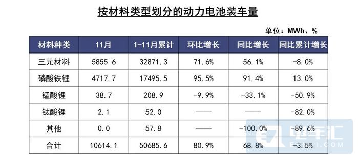 中国汽车工业协会发布11月汽车产销数据,新能源汽车销量翻倍