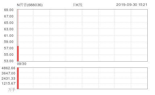 传音控股上市暴涨,不受华为起诉影响