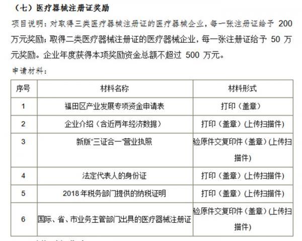 【政策】深圳福田区有关生物医药产业政策