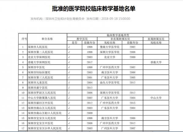 深圳智慧医疗建设的基本情况
