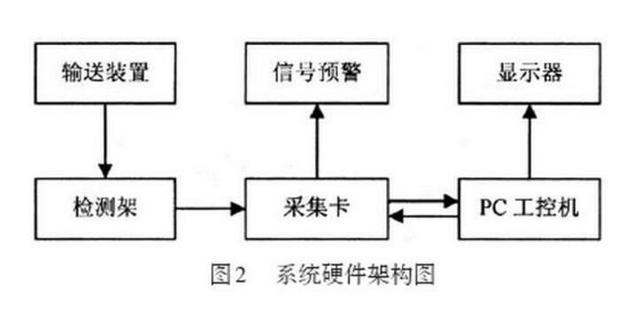 激光测厚系统对蜜胺纸板的在线检测