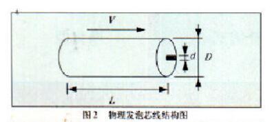 测径仪在物理发泡芯线外径控制的应用