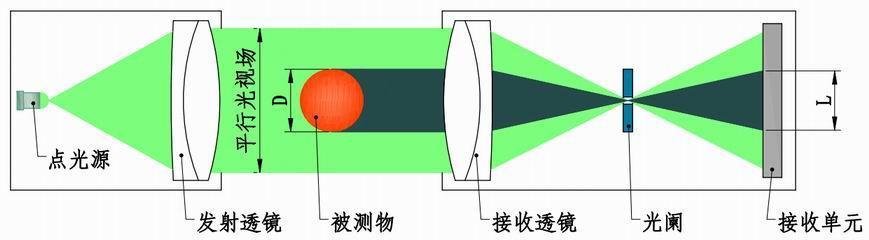 深度解析——棒材测径仪的测量系统