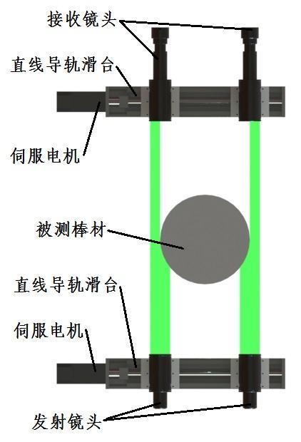 降损耗 三轴大型棒材测径仪的应用