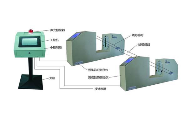 我国电线电缆行业的发展需要创新 引进在线测量技术