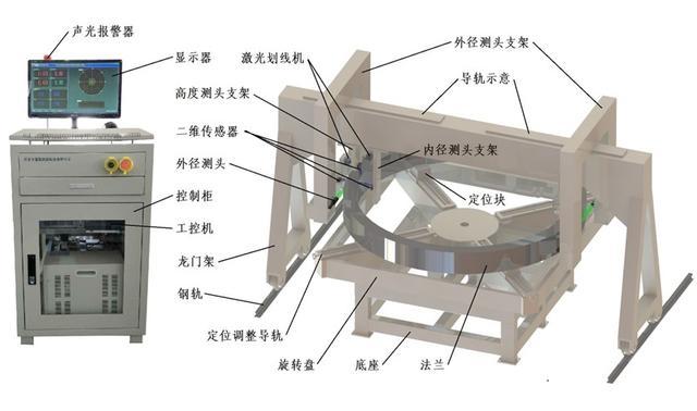 干货分享:内外径及高度测量仪研发及使用方法详解
