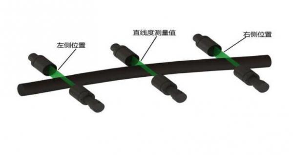 3台测径仪即可测量圆棒直线度尺寸