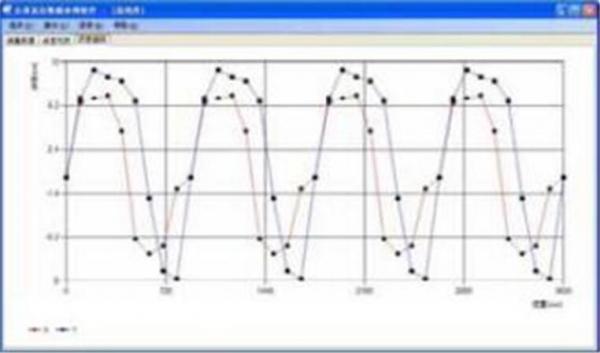 在线直线度检测仪的发展有多重要?
