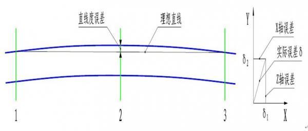 蓝鹏测量厂家:直线度测量有什么方法?直线度测量仪的发展 在线直线度测量仪的应用