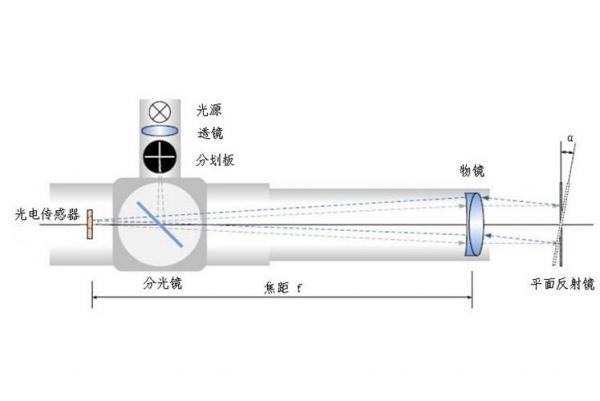 蓝鹏测控:这八种直线度检测方法 总有一个适合你