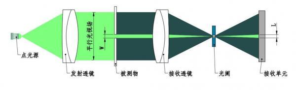 资料单向测径仪是如何完成狭缝测量的?