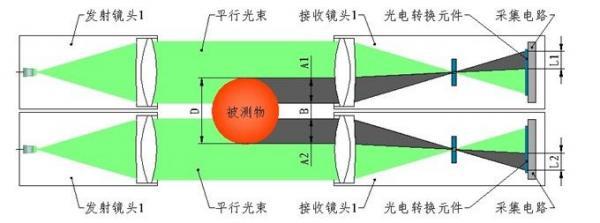 蓝鹏测控:压辊测径仪既实现了外径测量 又实现了高度测量