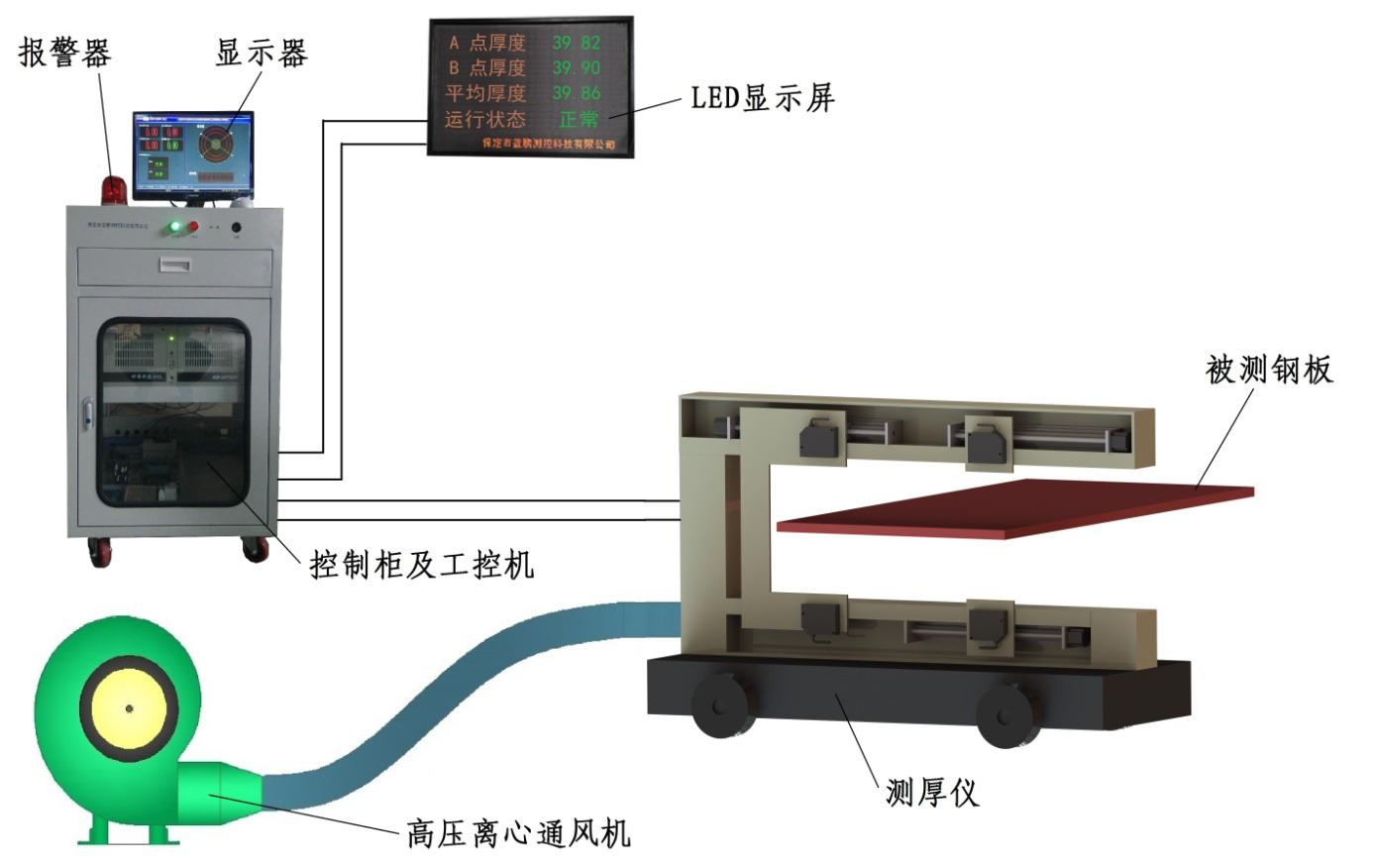 复合钢板成品厚度检测仪器的应用